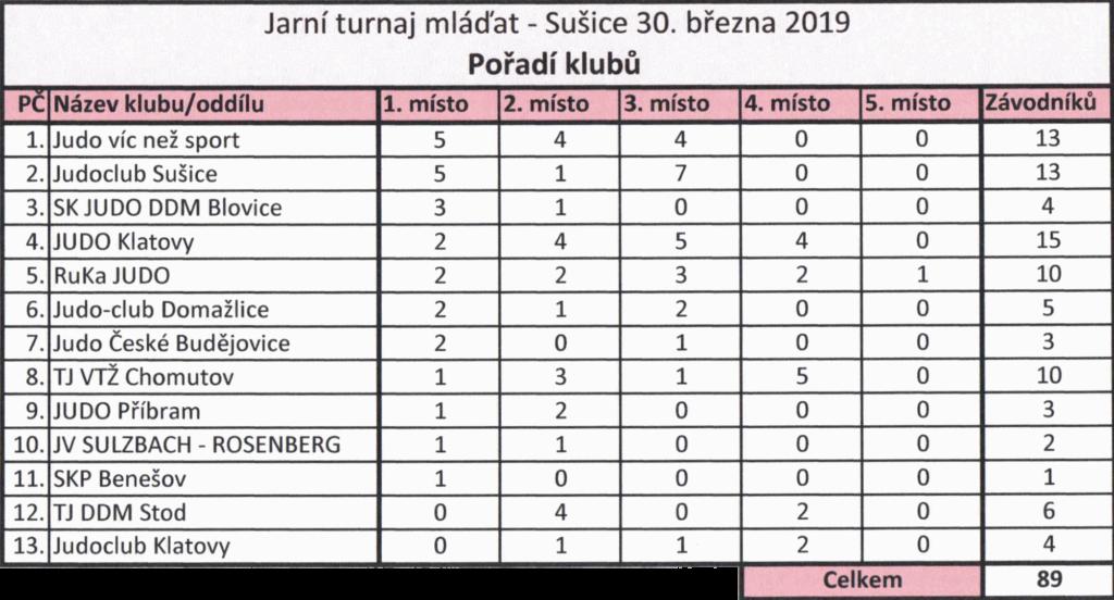 Jarní pohár mláďat Sušice 2019 - pořadí klubů